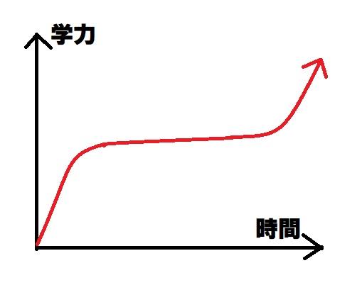 成長曲線、成長の過程