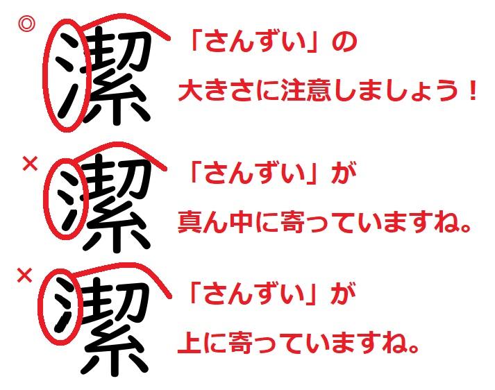 間違いやすい漢字「潔」